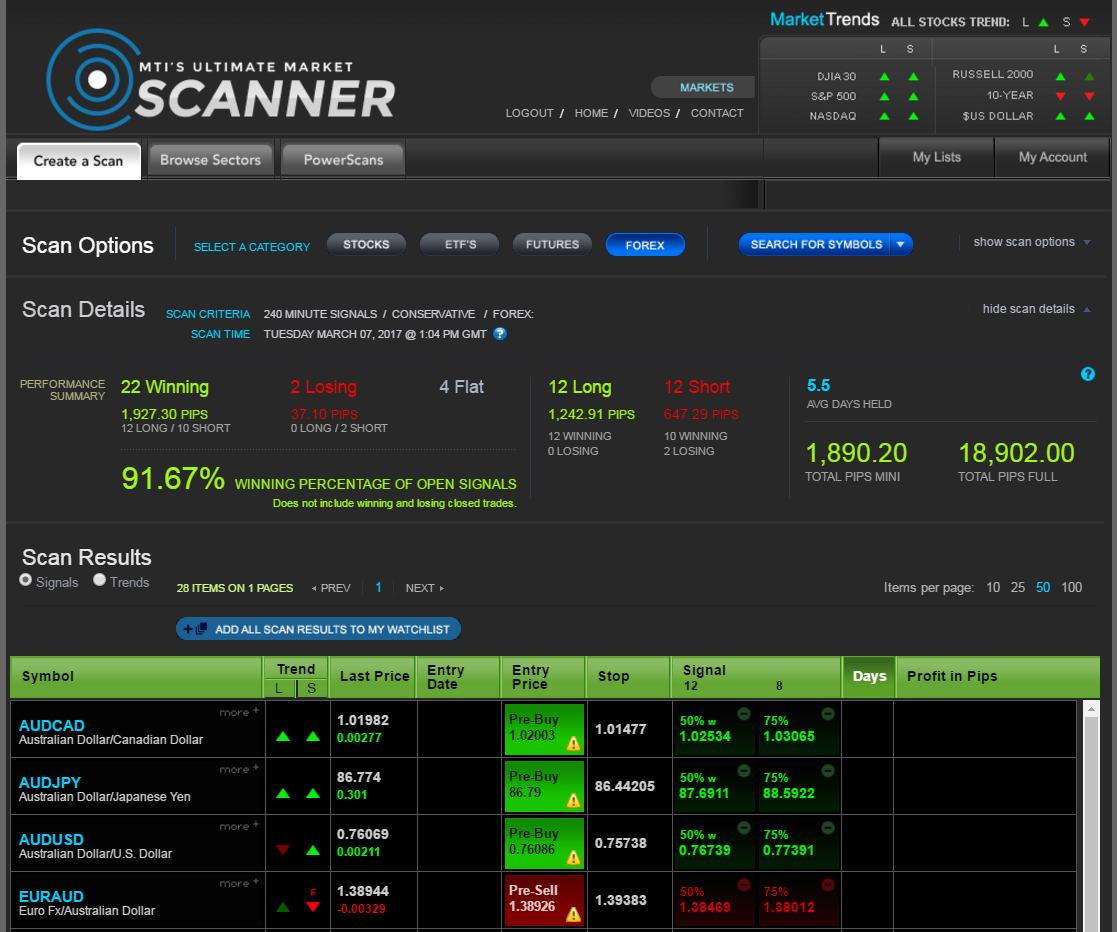 Forex market scanner software